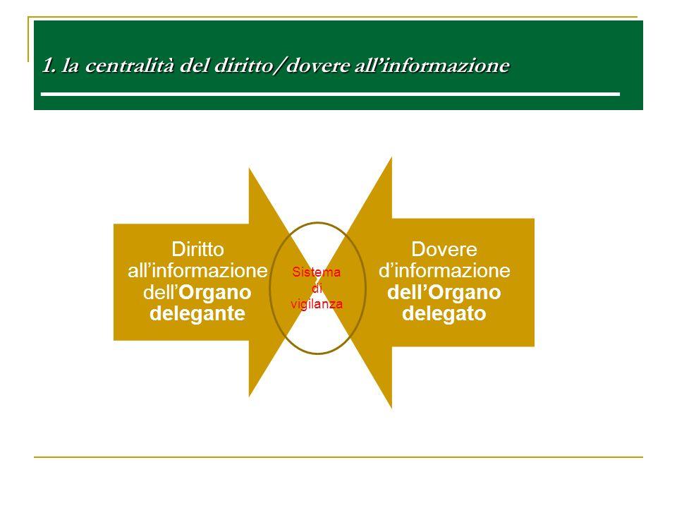 1. la centralità del diritto/dovere allinformazione 1. la centralità del diritto/dovere allinformazione e Diritto allinformazione dellOrgano delegante