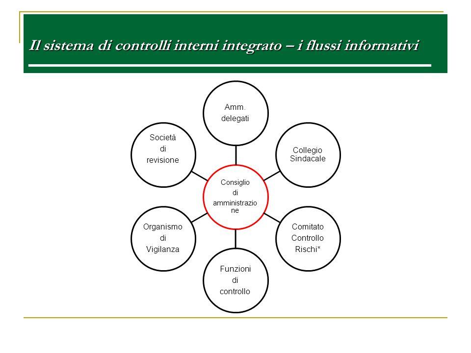 Il sistema di controlli interni integrato – i flussi informativi Il sistema di controlli interni integrato – i flussi informativi e Consiglio di ammin