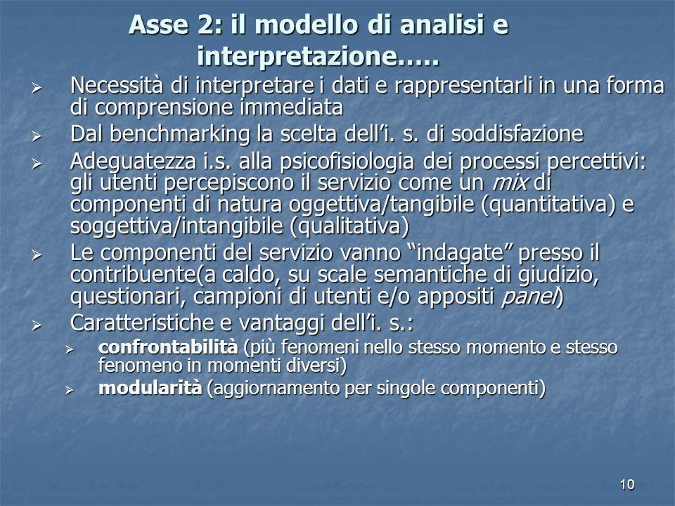 10 Asse 2: il modello di analisi e interpretazione…..