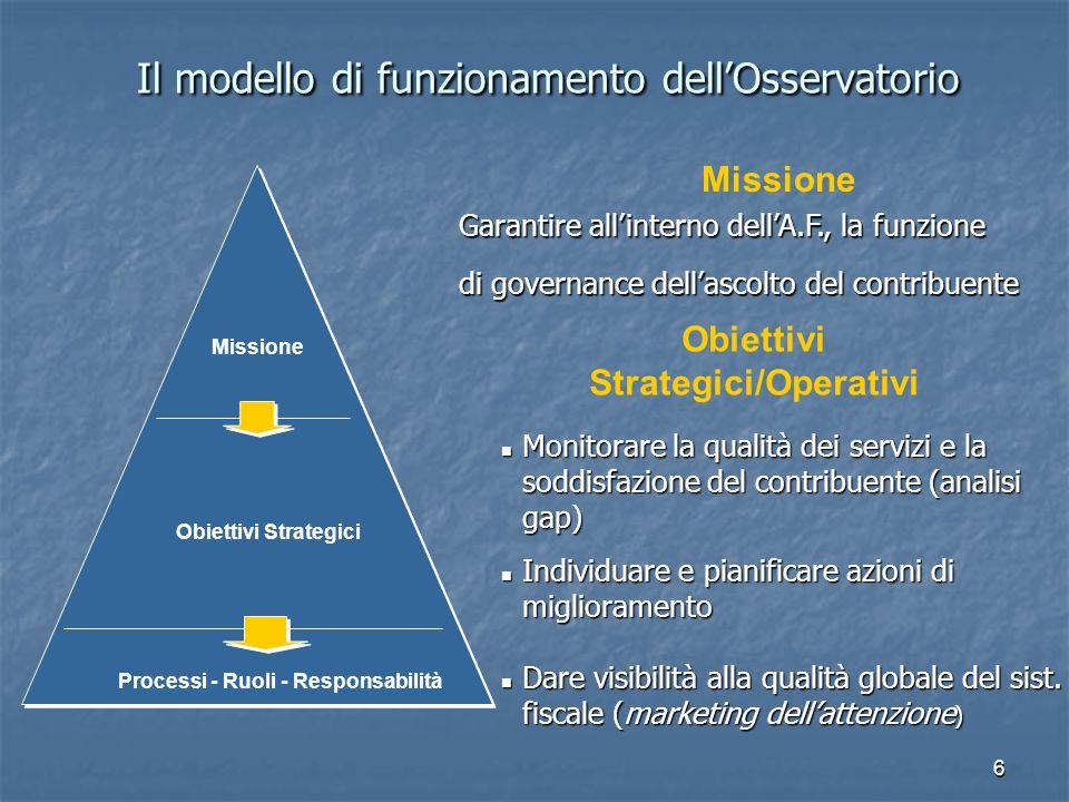 6 Il modello di funzionamento dellOsservatorio Il modello di funzionamento dellOsservatorio Missione Obiettivi Strategici Processi - Ruoli - Responsabilità Missione Garantire allinterno dellA.F., la funzione di governance dellascolto del contribuente Obiettivi Strategici/Operativi Monitorare la qualità dei servizi e la soddisfazione del contribuente (analisi gap) Monitorare la qualità dei servizi e la soddisfazione del contribuente (analisi gap) Individuare e pianificare azioni di miglioramento Individuare e pianificare azioni di miglioramento Dare visibilità alla qualità globale del sist.