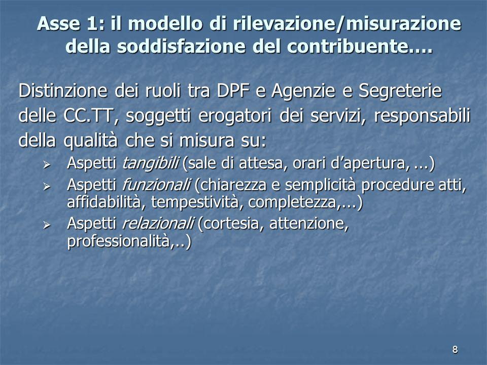 8 Asse 1: il modello di rilevazione/misurazione della soddisfazione del contribuente….
