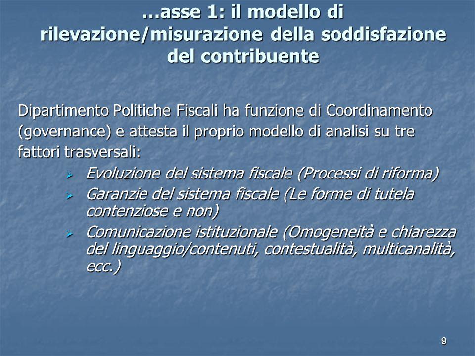 9 …asse 1: il modello di rilevazione/misurazione della soddisfazione del contribuente Dipartimento Politiche Fiscali ha funzione di Coordinamento (governance) e attesta il proprio modello di analisi su tre fattori trasversali: Evoluzione del sistema fiscale (Processi di riforma) Evoluzione del sistema fiscale (Processi di riforma) Garanzie del sistema fiscale (Le forme di tutela contenziose e non) Garanzie del sistema fiscale (Le forme di tutela contenziose e non) Comunicazione istituzionale (Omogeneità e chiarezza del linguaggio/contenuti, contestualità, multicanalità, ecc.) Comunicazione istituzionale (Omogeneità e chiarezza del linguaggio/contenuti, contestualità, multicanalità, ecc.)