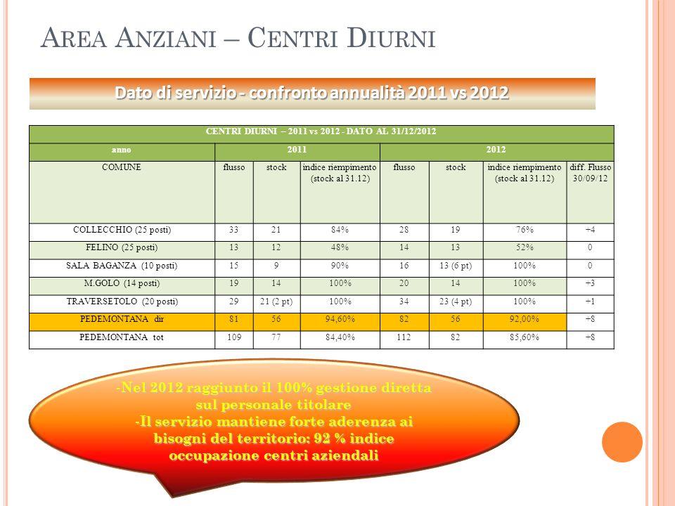- Nel 2012 raggiunto il 100% gestione diretta sul personale titolare - Il servizio mantiene forte aderenza ai bisogni del territorio: 92 % indice occu