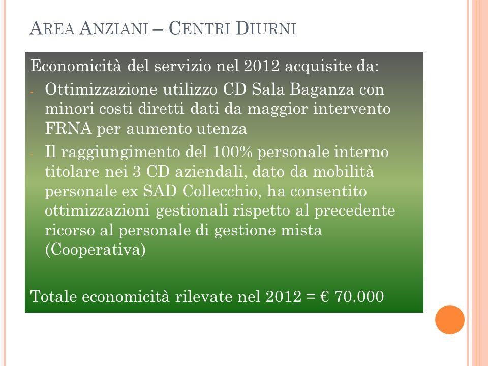 Economicità del servizio nel 2012 acquisite da: - Ottimizzazione utilizzo CD Sala Baganza con minori costi diretti dati da maggior intervento FRNA per