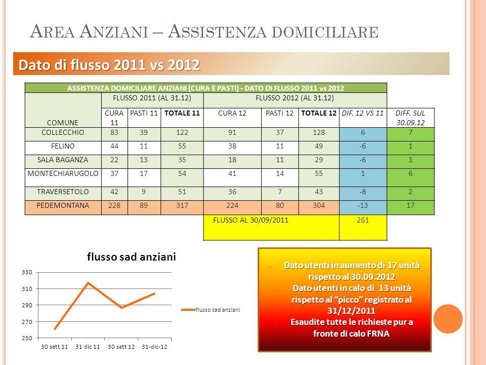 A REA A NZIANI – A SSISTENZA DOMICILIARE Dato di flusso 2011 vs 2012 - Dato utenti in aumento di 17 unità rispetto al 30.09.2012 - Dato utenti in calo