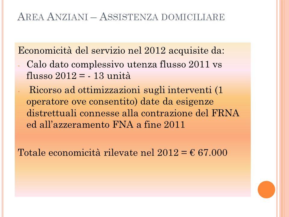Economicità del servizio nel 2012 acquisite da: - Calo dato complessivo utenza flusso 2011 vs flusso 2012 = - 13 unità - Ricorso ad ottimizzazioni sug