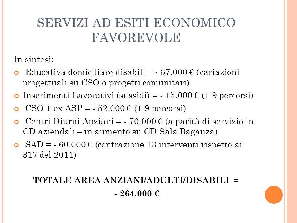 SERVIZI AD ESITI ECONOMICO FAVOREVOLE In sintesi: Educativa domiciliare disabili = - 67.000 (variazioni progettuali su CSO o progetti comunitari) Inse