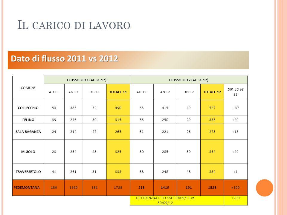 I L CARICO DI LAVORO Dato di flusso 2011 vs 2012 COMUNE FLUSSO 2011 (AL 31.12)FLUSSO 2012 (AL 31.12) AD 11AN 11DIS 11TOTALE 11AD 12AN 12DIS 12TOTALE 1