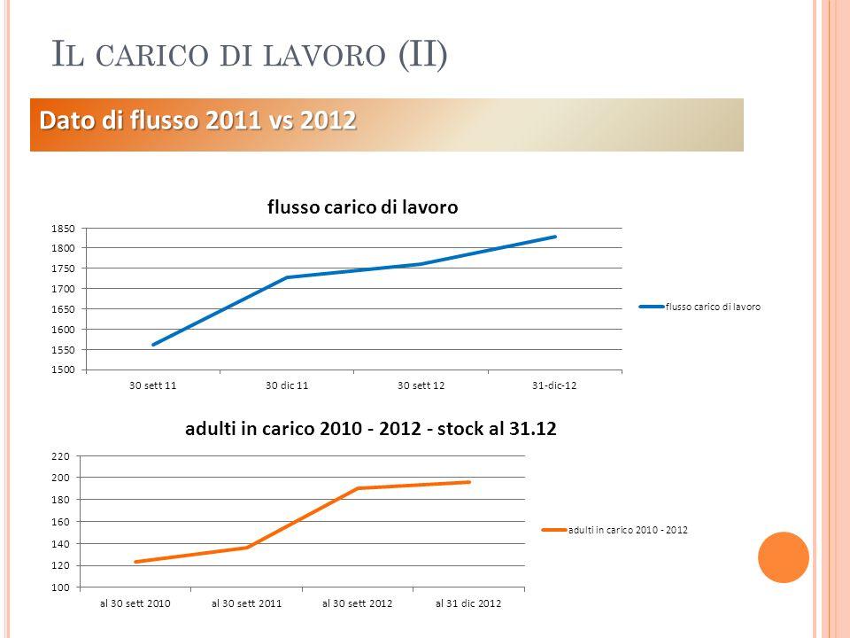 I L CARICO DI LAVORO ( INCIDENZA ) INDICENZA PRESE IN CARICO SU POPOLAZIONE TARGET - DATO DI STOCK AL 31.12.2012 - ADULTI E DISABILI (FASCIA 19-64 ANNI) COMUNE CARICO DI LAVORO ADULTI + DISABILI POPOLAZIONE TARGET 19-64 ANNIINCIDENZA INCIDENZA AL 30.09.12 COLLECCHIO9387991,061,07 FELINO8454161,551,48 MONTECHIARUGOLO6466880,960,99 SALA BAGANZA5634491,621,57 TRAVERSETOLO7958201,361,34 TOTALE PEDEMONTANA376301721,251,23 INDICENZA PRESE IN CARICO SU POPOLAZIONE TARGET - DATO DI STOCK AL 31.12.2012 - ANZIANI (FASCIA 65 ANNI E OLTRE) COMUNECARICO DI LAVORO ANZIANI POPOLAZIONE TARGET 65 ANNI E OLTRE INCIDENZA INCIDENZA AL 30.09.12 COLLECCHIO353290112,1711,58 FELINO242176413,7213,44 MONTECHIARUGOLO256226211,3211,54 SALA BAGANZA202108618,6018,88 TRAVERSETOLO205185311,0611,49 TOTALE PEDEMONTANA1258986612,7512,69