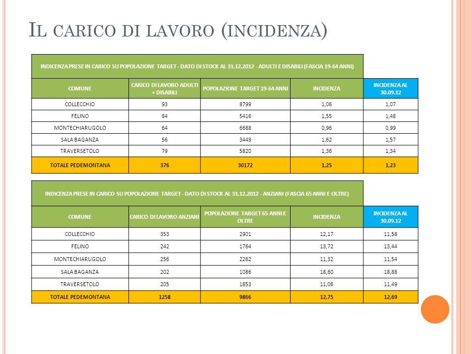 SERVIZI AD ESITI ECONOMICO FAVOREVOLE In sintesi: Educativa domiciliare disabili = - 67.000 (variazioni progettuali su CSO o progetti comunitari) Inserimenti Lavorativi (sussidi) = - 15.000 (+ 9 percorsi) CSO + ex ASP = - 52.000 (+ 9 percorsi) Centri Diurni Anziani = - 70.000 (a parità di servizio in CD aziendali – in aumento su CD Sala Baganza) SAD = - 60.000 (contrazione 13 interventi rispetto ai 317 del 2011) TOTALE AREA ANZIANI/ADULTI/DISABILI = - 264.000