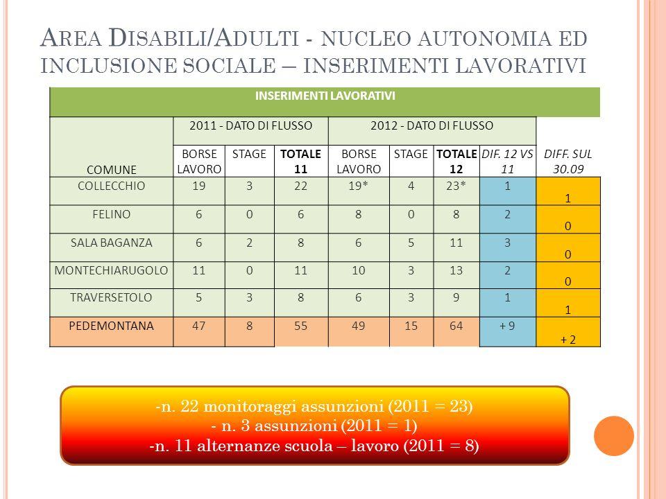 A REA D ISABILI /A DULTI - NUCLEO AUTONOMIA ED INCLUSIONE SOCIALE – INSERIMENTI LAVORATIVI -n. 22 monitoraggi assunzioni (2011 = 23) - n. 3 assunzioni