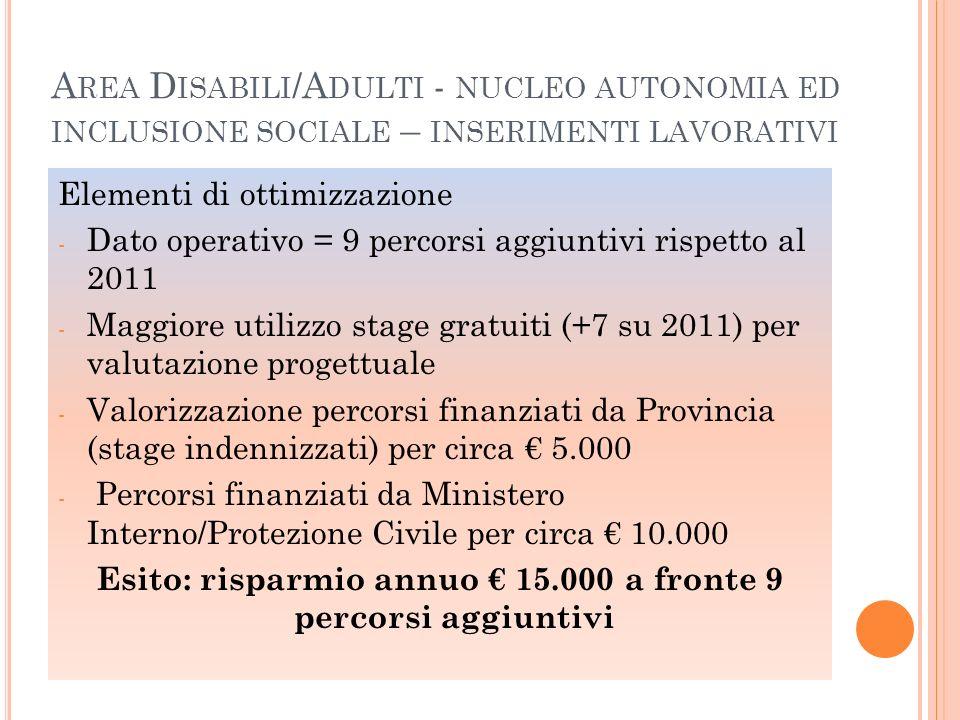 A REA D ISABILI - NUCLEO AUTONOMIA ED INCLUSIONE SOCIALE – LABORATORI SOCIO - OCCUPAZIONALI DISABILI LABORATORI SOCIO OCCUPAZIONALI COMUNE 2011 - STOCK AL 31/122012 - STOCK AL 31/12 CSOLABTOTALECSOLABTOTALEDIFF.