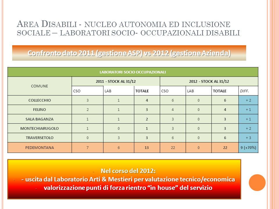 A REA D ISABILI - NUCLEO AUTONOMIA ED INCLUSIONE SOCIALE – LABORATORI SOCIO - OCCUPAZIONALI DISABILI LABORATORI SOCIO OCCUPAZIONALI COMUNE 2011 - STOC