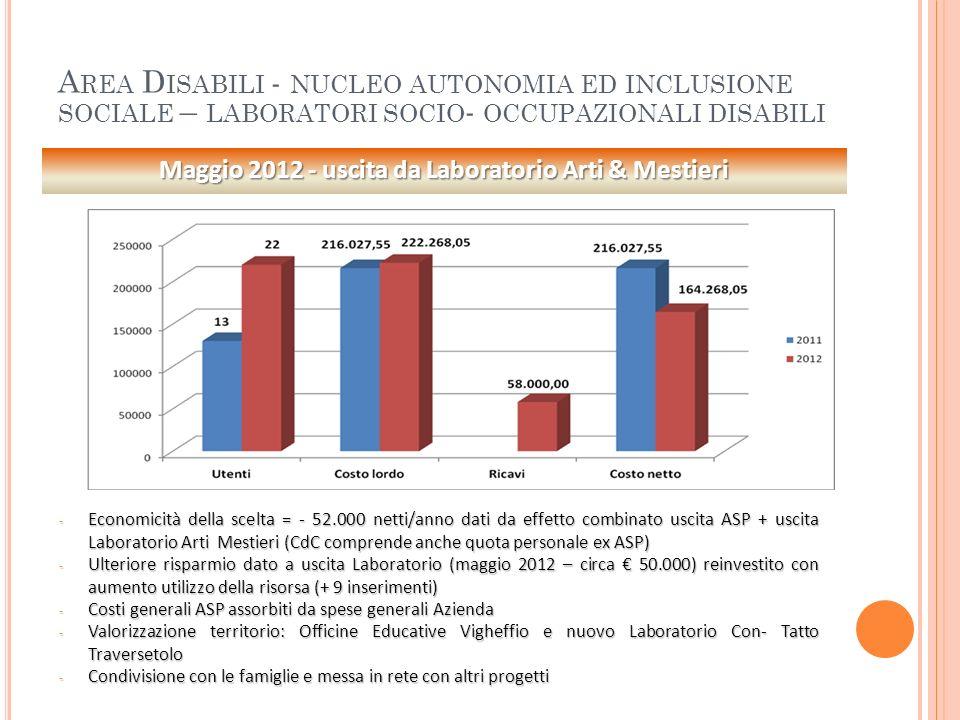 A REA D ISABILI - NUCLEO AUTONOMIA ED INCLUSIONE SOCIALE – LABORATORI SOCIO - OCCUPAZIONALI DISABILI - Economicità della scelta = - 52.000 netti/anno