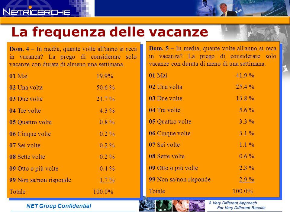 NET Group Confidential La frequenza delle vacanze Dom.