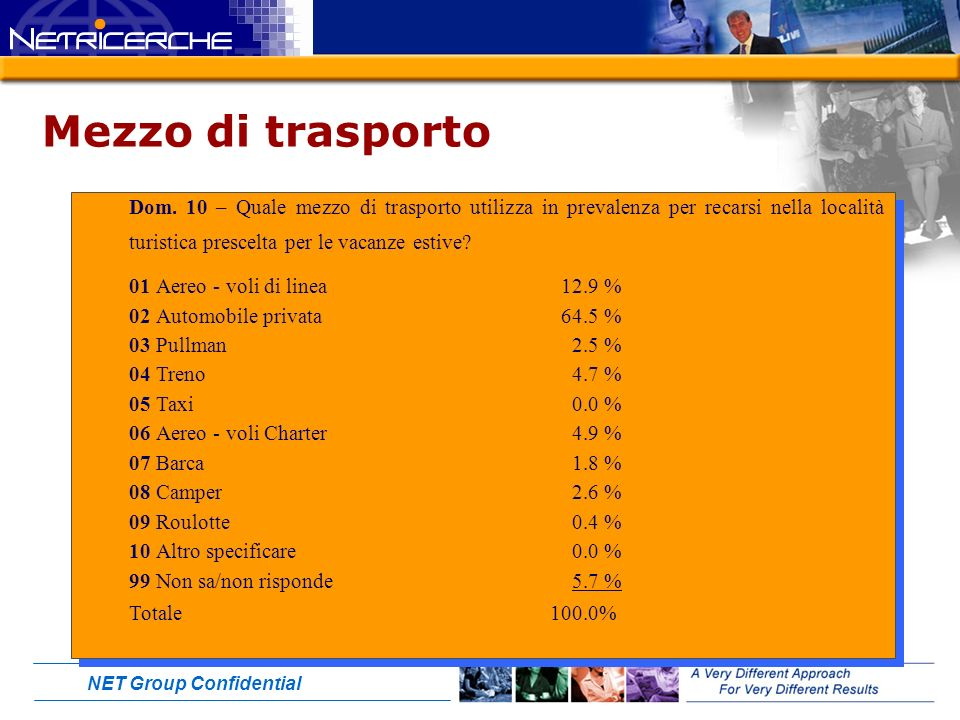 NET Group Confidential Mezzo di trasporto Dom.