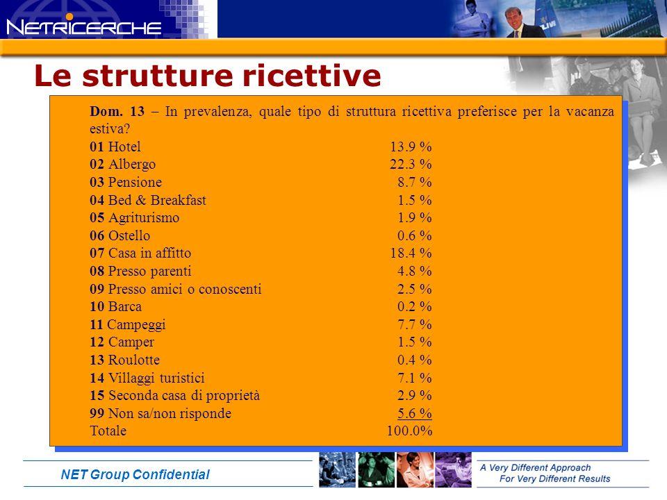 NET Group Confidential Le strutture ricettive Dom.