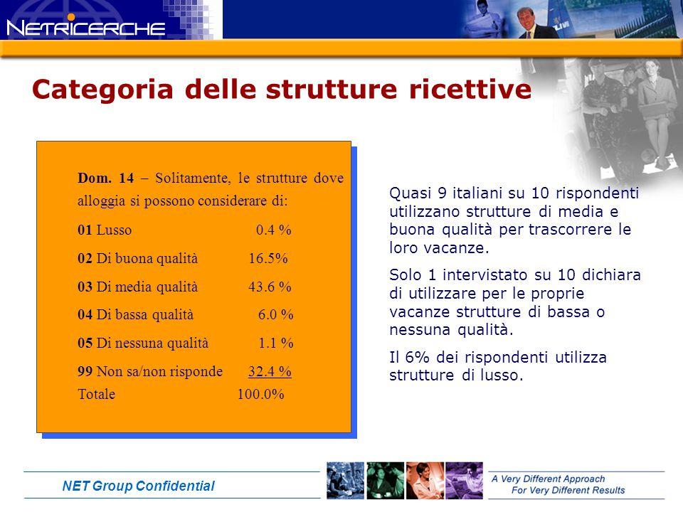 NET Group Confidential Categoria delle strutture ricettive Dom.