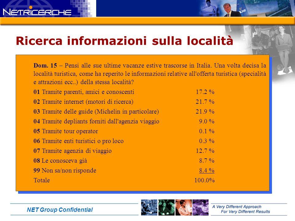 NET Group Confidential Ricerca informazioni sulla località Dom.