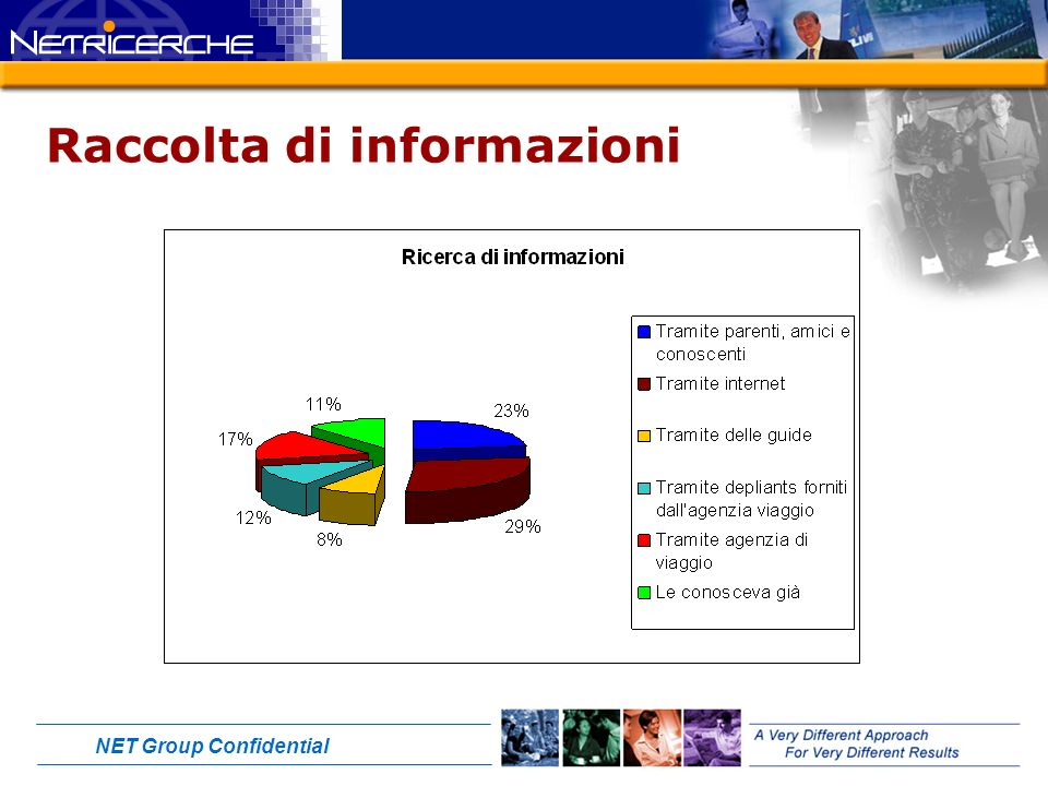 NET Group Confidential Raccolta di informazioni