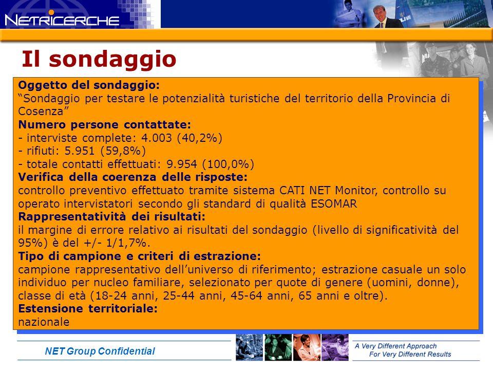 NET Group Confidential Il sondaggio Oggetto del sondaggio: Sondaggio per testare le potenzialità turistiche del territorio della Provincia di Cosenza Numero persone contattate: - interviste complete: 4.003 (40,2%) - rifiuti: 5.951 (59,8%) - totale contatti effettuati: 9.954 (100,0%) Verifica della coerenza delle risposte: controllo preventivo effettuato tramite sistema CATI NET Monitor, controllo su operato intervistatori secondo gli standard di qualità ESOMAR Rappresentatività dei risultati: il margine di errore relativo ai risultati del sondaggio (livello di significatività del 95%) è del +/- 1/1,7%.