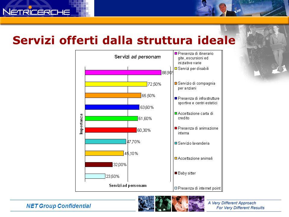 NET Group Confidential Servizi offerti dalla struttura ideale