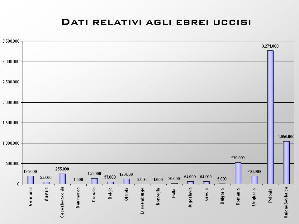Dati relativi agli ebrei uccisi