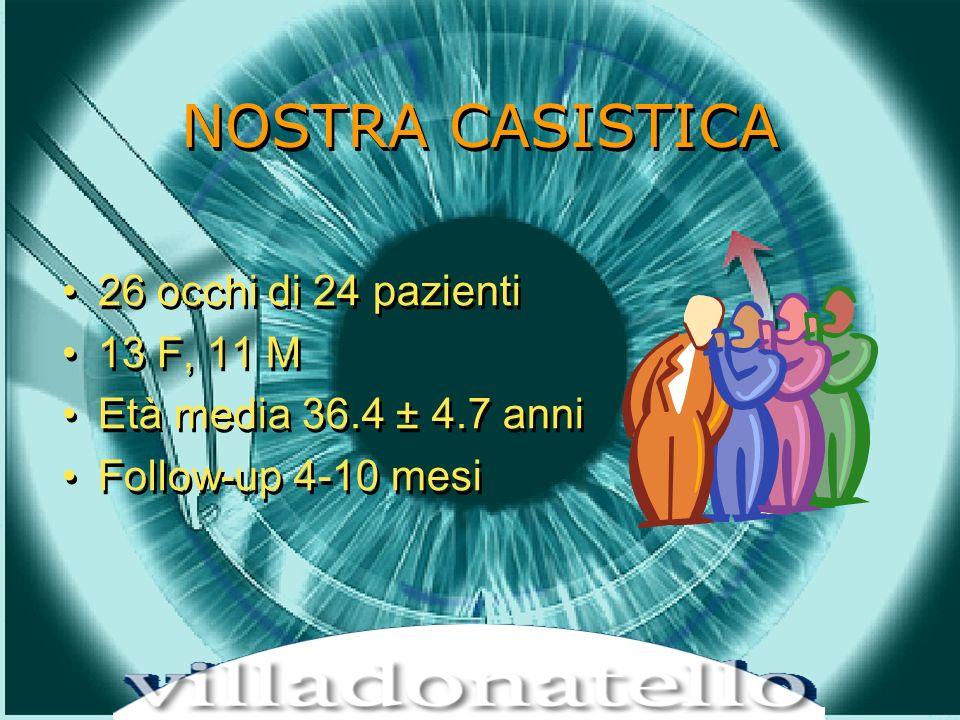 NOSTRA CASISTICA 26 occhi di 24 pazienti 13 F, 11 M Età media 36.4 ± 4.7 anni Follow-up 4-10 mesi 26 occhi di 24 pazienti 13 F, 11 M Età media 36.4 ± 4.7 anni Follow-up 4-10 mesi