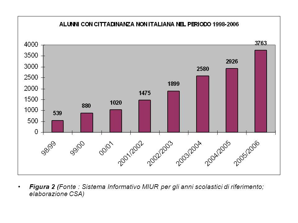 Figura 2 (Fonte : Sistema Informativo MIUR per gli anni scolastici di riferimento; elaborazione CSA)