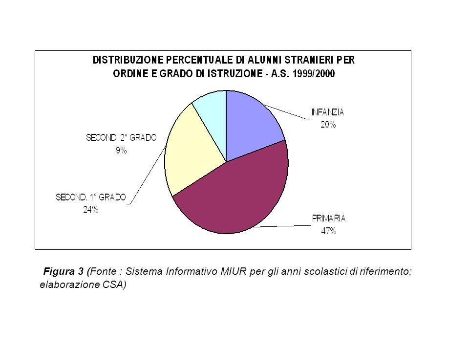 Figura 3 (Fonte : Sistema Informativo MIUR per gli anni scolastici di riferimento; elaborazione CSA)
