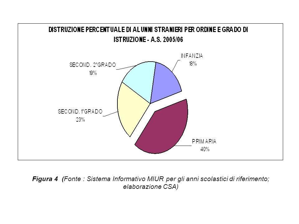 Figura 4 (Fonte : Sistema Informativo MIUR per gli anni scolastici di riferimento; elaborazione CSA)