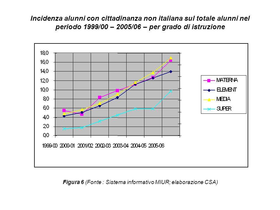 Incidenza alunni con cittadinanza non italiana sul totale alunni nel periodo 1999/00 – 2005/06 – per grado di istruzione Figura 6 (Fonte : Sistema inf