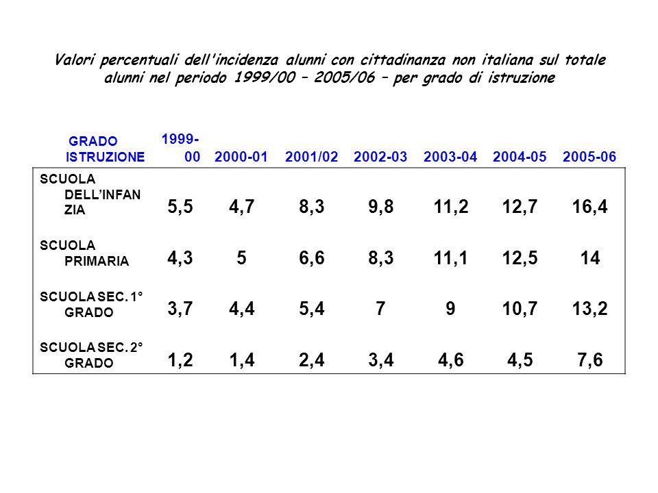 Valori percentuali dell'incidenza alunni con cittadinanza non italiana sul totale alunni nel periodo 1999/00 – 2005/06 – per grado di istruzione GRADO