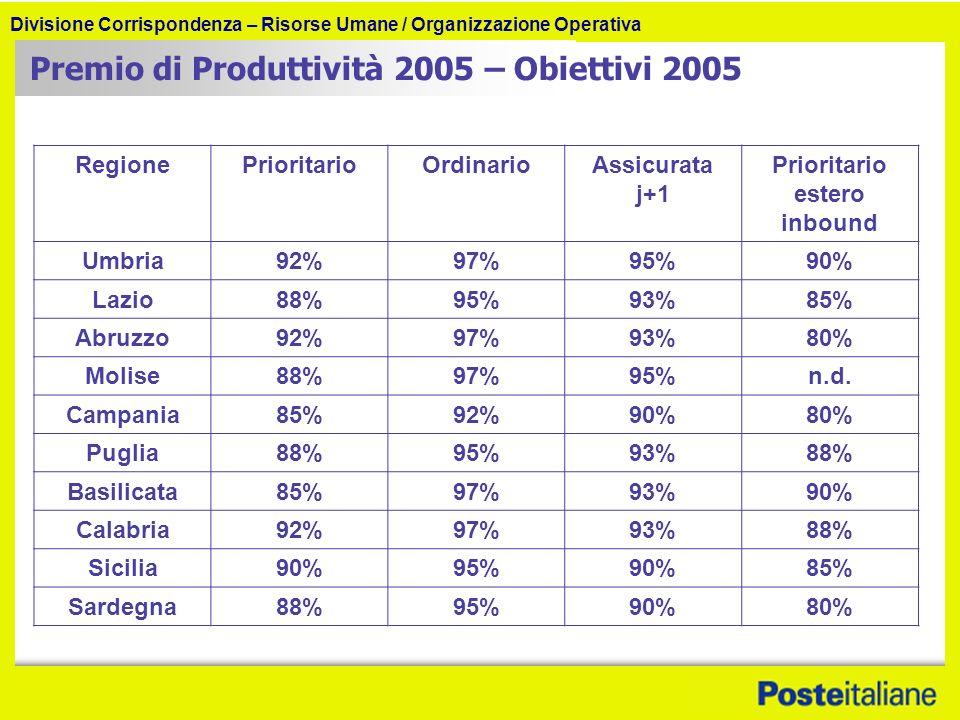 Divisione Corrispondenza – Risorse Umane / Organizzazione Operativa Premio di Produttività 2005 – Obiettivi 2005 RegionePrioritarioOrdinarioAssicurata j+1 Prioritario estero inbound Umbria92%97%95%90% Lazio88%95%93%85% Abruzzo92%97%93%80% Molise88%97%95%n.d.