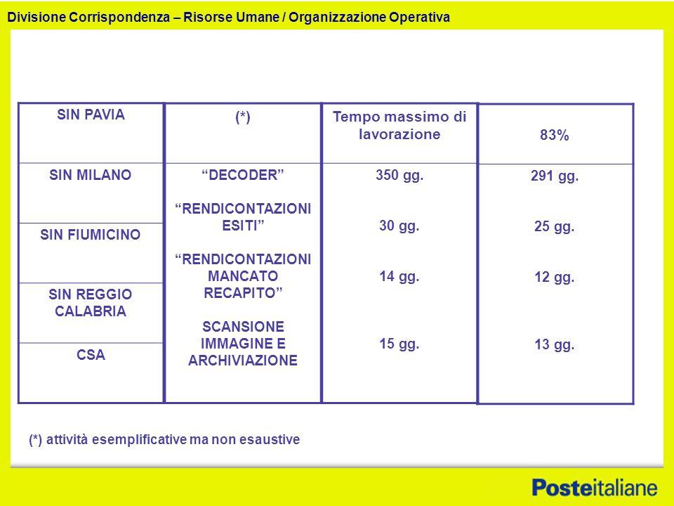 Divisione Corrispondenza – Risorse Umane / Organizzazione Operativa SIN PAVIA SIN MILANO SIN FIUMICINO SIN REGGIO CALABRIA CSA (*) DECODER RENDICONTAZIONI ESITI RENDICONTAZIONI MANCATO RECAPITO SCANSIONE IMMAGINE E ARCHIVIAZIONE Tempo massimo di lavorazione 350 gg.
