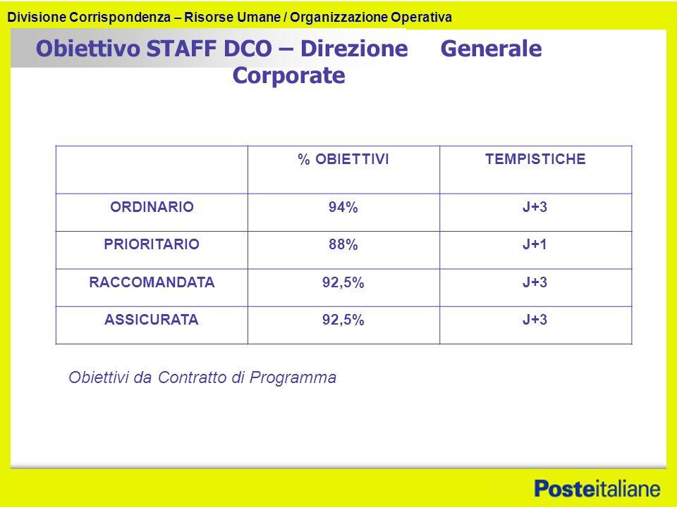 Divisione Corrispondenza – Risorse Umane / Organizzazione Operativa Obiettivo STAFF DCO – Direzione Generale Corporate % OBIETTIVITEMPISTICHE ORDINARIO94%J+3 PRIORITARIO88%J+1 RACCOMANDATA92,5%J+3 ASSICURATA92,5%J+3 Obiettivi da Contratto di Programma