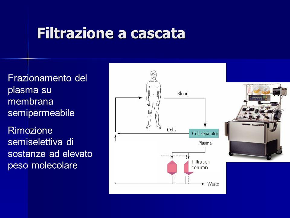 Filtrazione a cascata Filtration column Frazionamento del plasma su membrana semipermeabile Rimozione semiselettiva di sostanze ad elevato peso molecolare