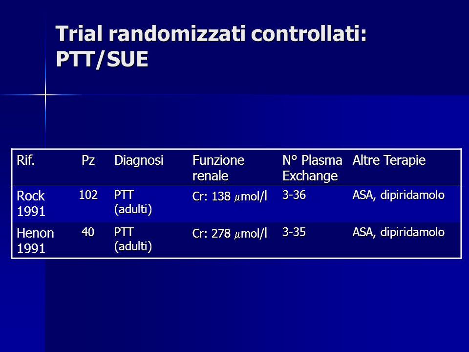 Trial randomizzati controllati: PTT/SUE Rif.PzDiagnosi Funzione renale N° Plasma Exchange Altre Terapie Rock 1991102 PTT (adulti) Cr: 138 mol/ l 3-36 ASA, dipiridamolo Henon 199140 PTT (adulti) Cr: 278 mol/ l 3-35 ASA, dipiridamolo