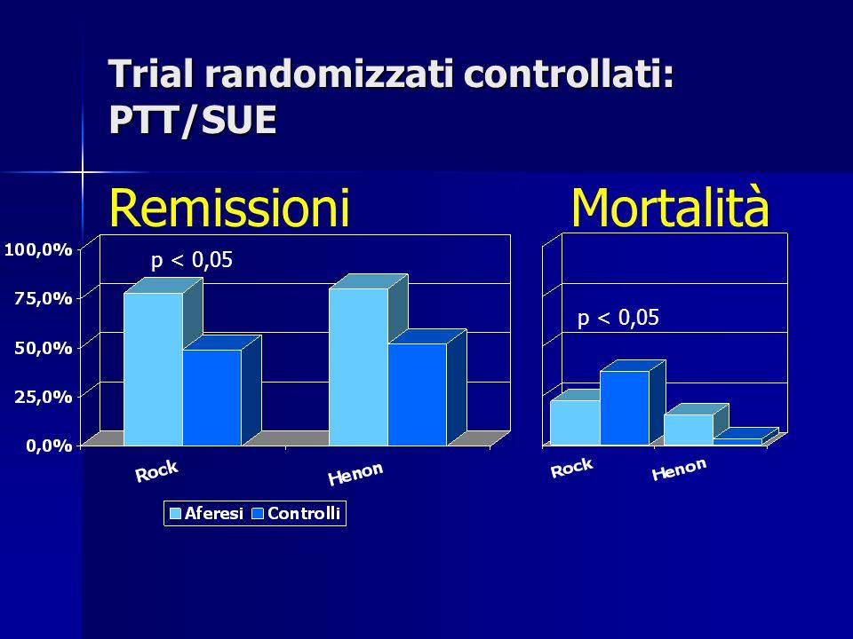 Remissioni p < 0,05 Mortalità p < 0,05 Trial randomizzati controllati: PTT/SUE
