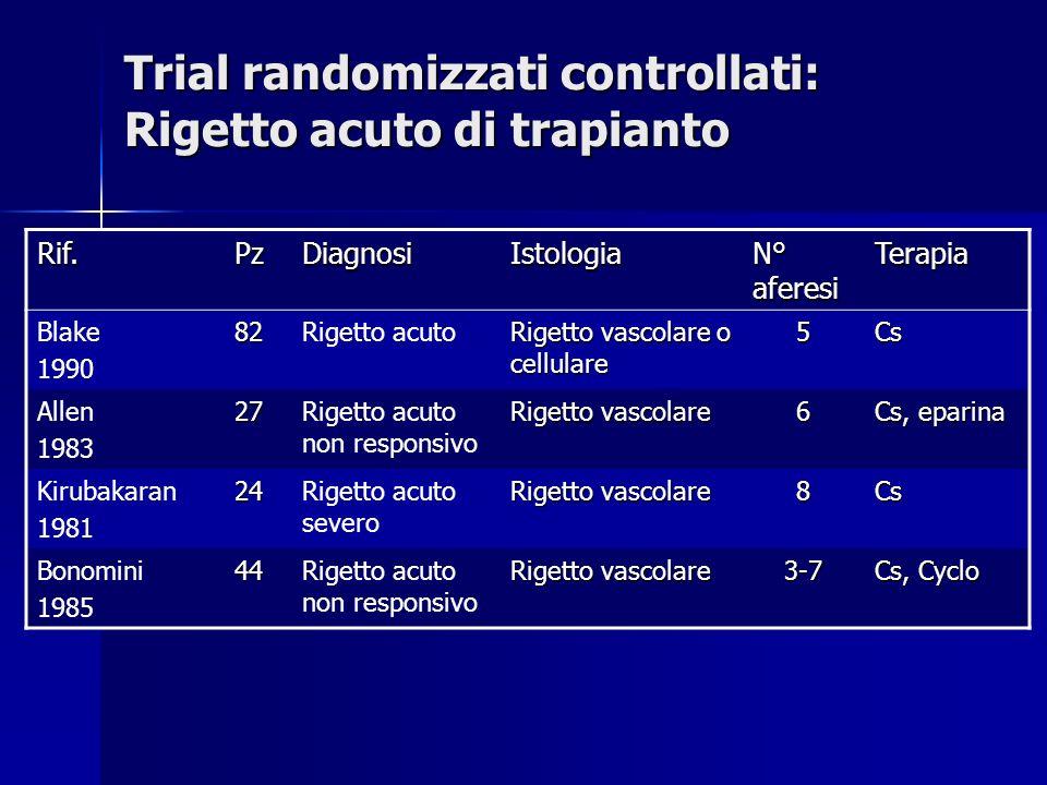 Trial randomizzati controllati: Rigetto acuto di trapianto Rif.PzDiagnosiIstologia N° aferesi Terapia Blake 199082Rigetto acuto Rigetto vascolare o cellulare 5Cs Allen 198327Rigetto acuto non responsivo Rigetto vascolare 6 Cs, eparina Kirubakaran 198124Rigetto acuto severo Rigetto vascolare 8Cs Bonomini 198544Rigetto acuto non responsivo Rigetto vascolare 3-7 Cs, Cyclo