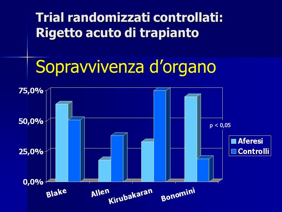 Trial randomizzati controllati: Rigetto acuto di trapianto Sopravvivenza dorgano p < 0,05