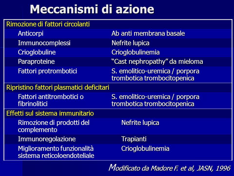 Meccanismi di azione Rimozione di fattori circolanti Anticorpi Ab anti membrana basale Immunocomplessi Nefrite lupica CrioglobulineCrioglobulinemia Paraproteine Cast nephropathy da mieloma Fattori protrombotici S.