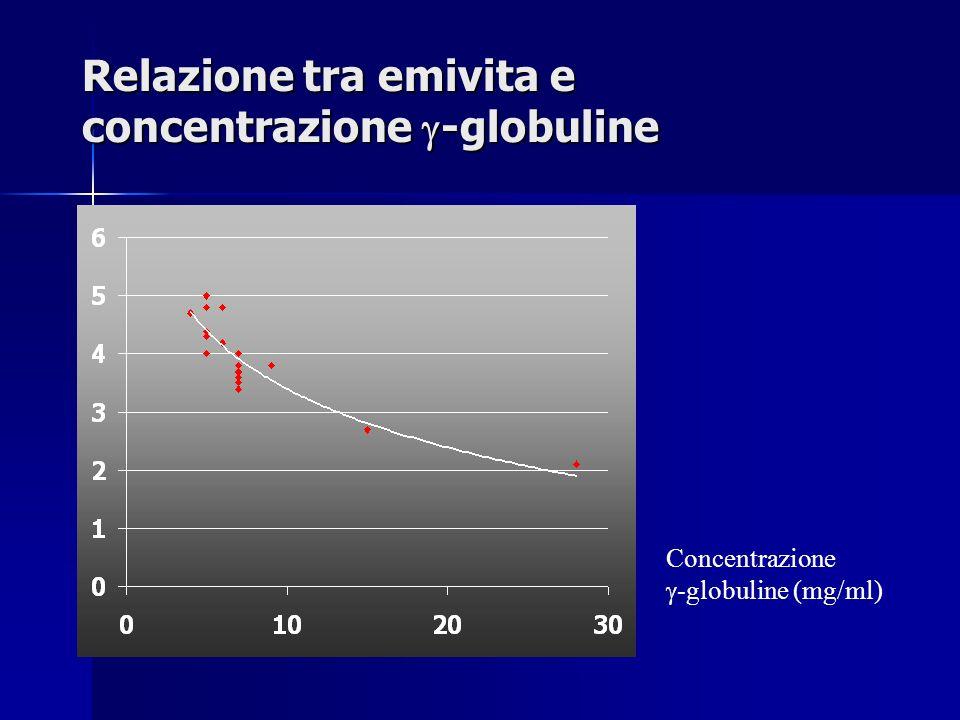 Relazione tra emivita e concentrazione -globuline Concentrazione -globuline (mg/ml)