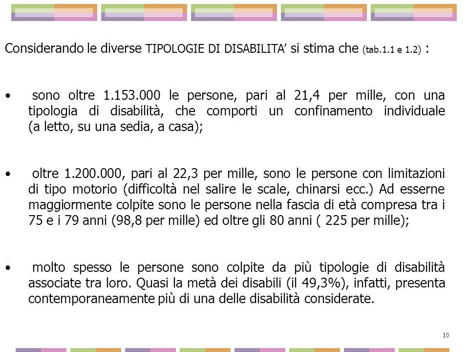 Considerando le diverse TIPOLOGIE DI DISABILITA si stima che (tab.1.1 e 1.2) : sono oltre 1.153.000 le persone, pari al 21,4 per mille, con una tipolo