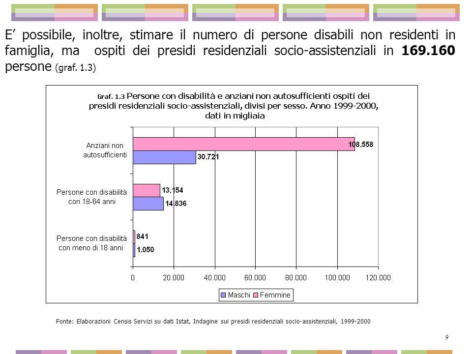 E possibile, inoltre, stimare il numero di persone disabili non residenti in famiglia, ma ospiti dei presidi residenziali socio-assistenziali in 169.1