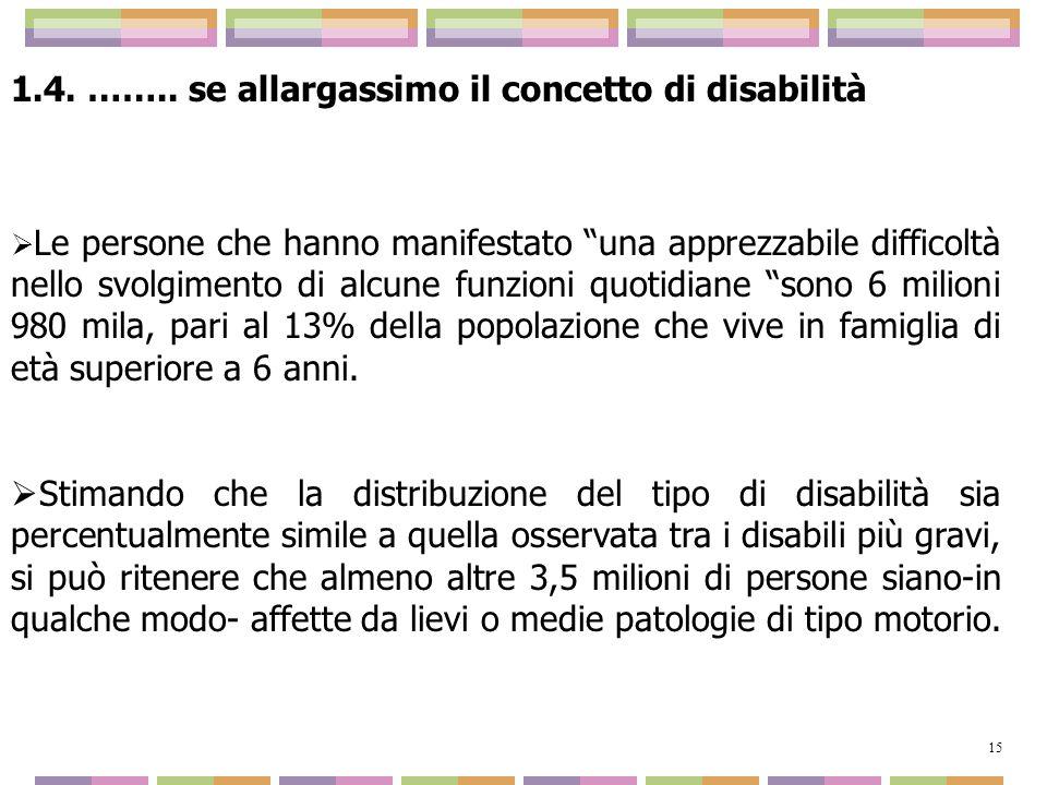 1.4. …….. se allargassimo il concetto di disabilità Le persone che hanno manifestato una apprezzabile difficoltà nello svolgimento di alcune funzioni