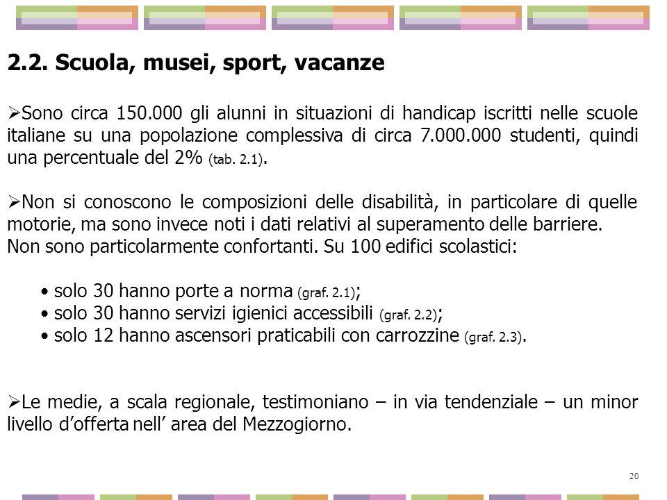 2.2. Scuola, musei, sport, vacanze Sono circa 150.000 gli alunni in situazioni di handicap iscritti nelle scuole italiane su una popolazione complessi