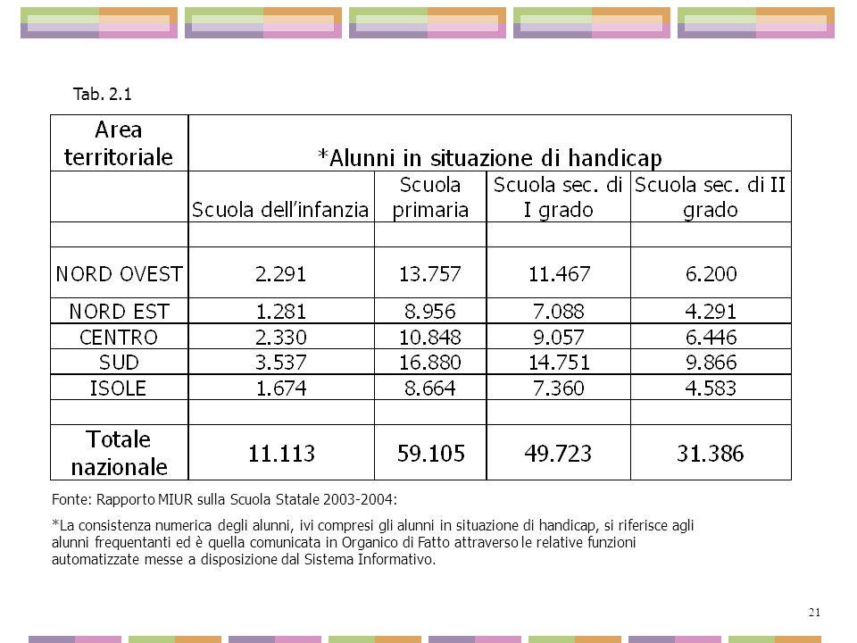 Fonte: Rapporto MIUR sulla Scuola Statale 2003-2004: *La consistenza numerica degli alunni, ivi compresi gli alunni in situazione di handicap, si rife