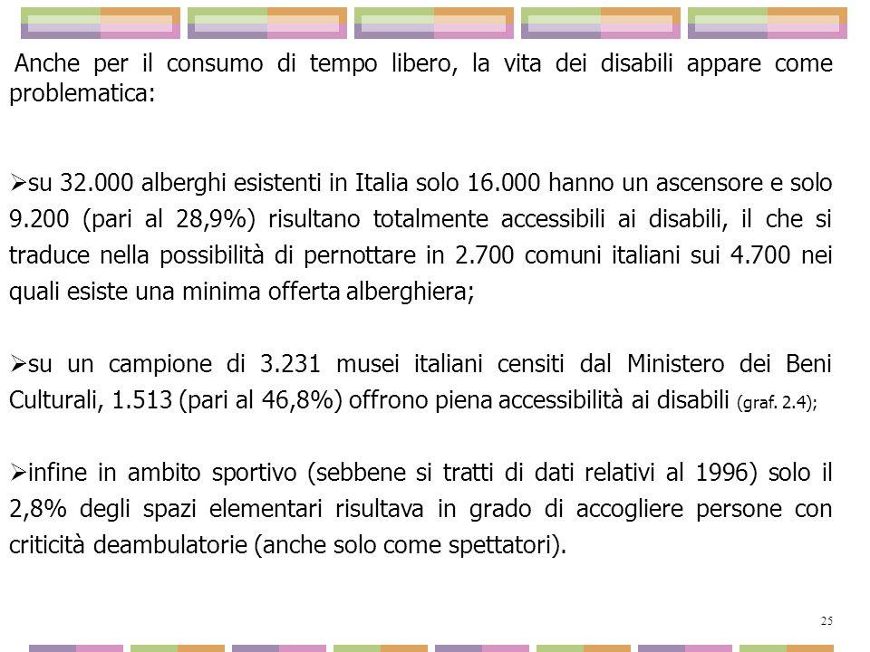 Anche per il consumo di tempo libero, la vita dei disabili appare come problematica: su 32.000 alberghi esistenti in Italia solo 16.000 hanno un ascen