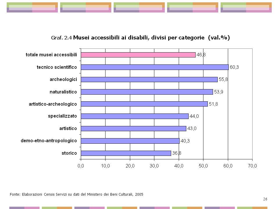Fonte: Elaborazioni Censis Servizi su dati del Ministero dei Beni Culturali, 2005 26